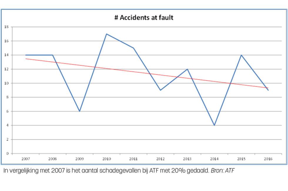ATF grafiek 1