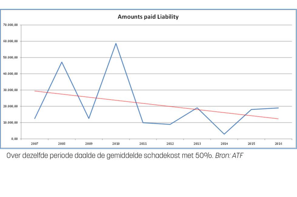 ATF grafiek 2