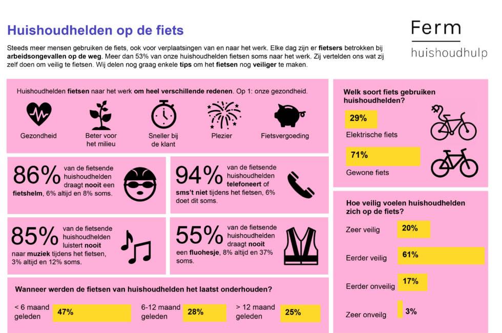 Infographic fietsveiligheid Ferm-1